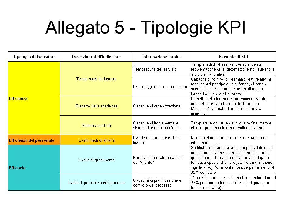 Allegato 5 - Tipologie KPI
