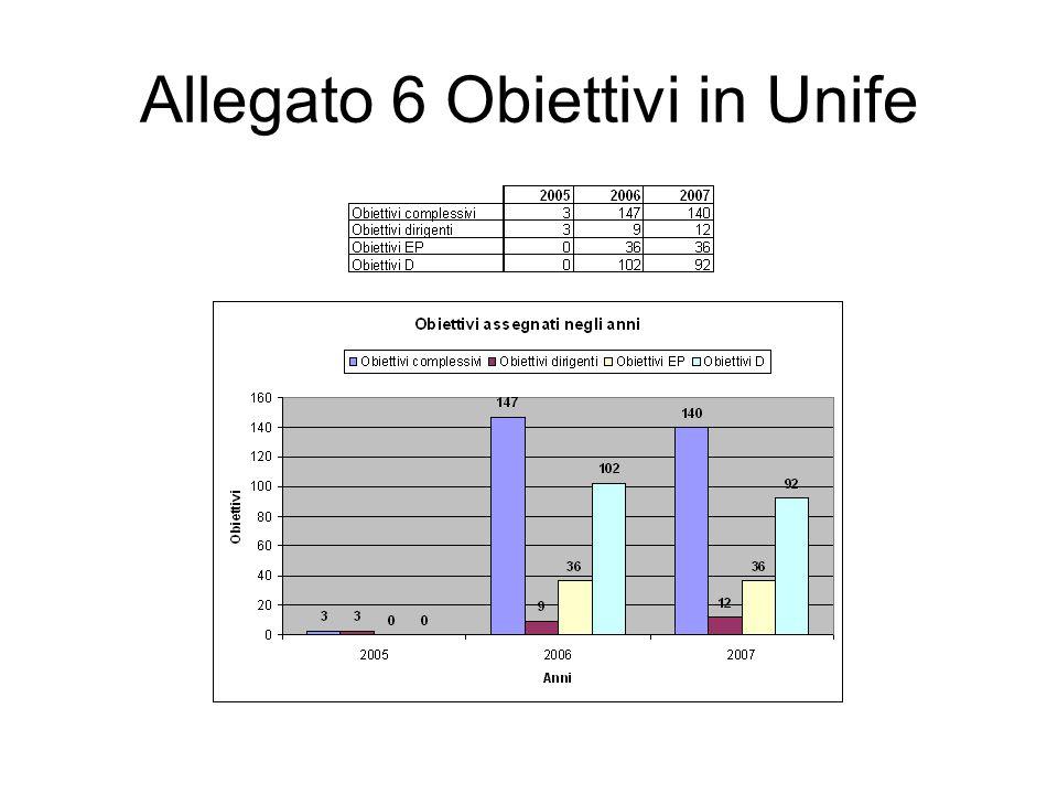 Allegato 6 Obiettivi in Unife