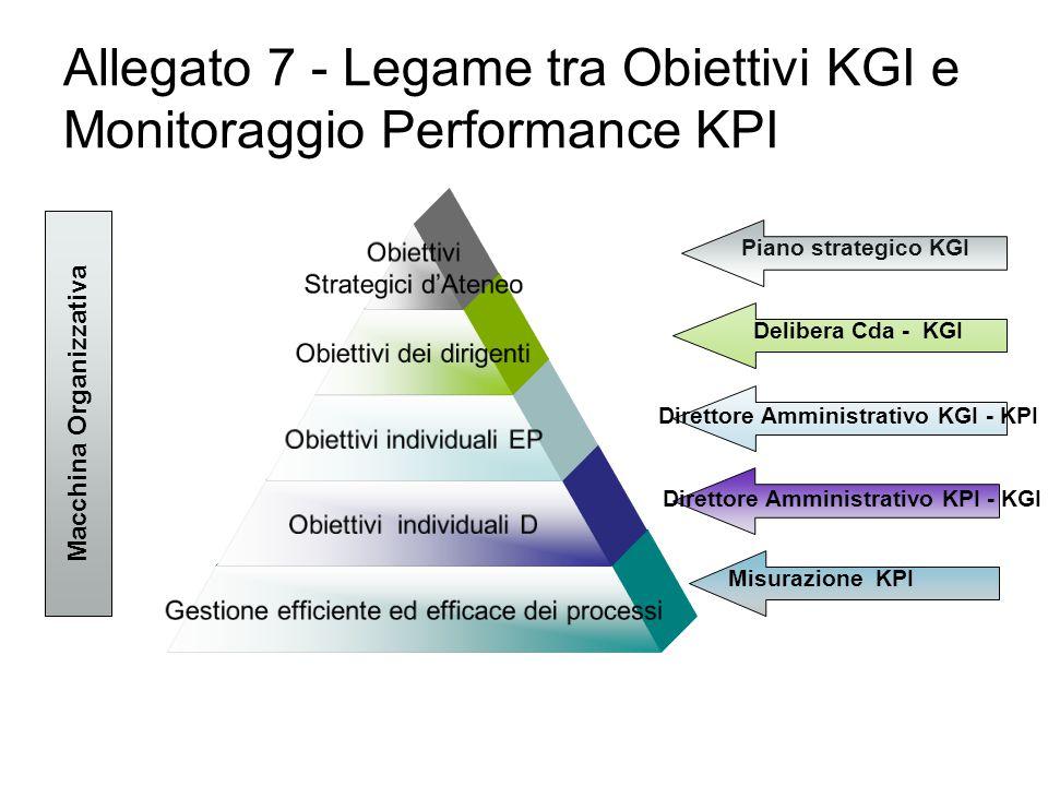 Macchina Organizzativa Piano strategico KGI Delibera Cda - KGI Direttore Amministrativo KGI - KPI Direttore Amministrativo KPI - KGI Misurazione KPI Allegato 7 - Legame tra Obiettivi KGI e Monitoraggio Performance KPI
