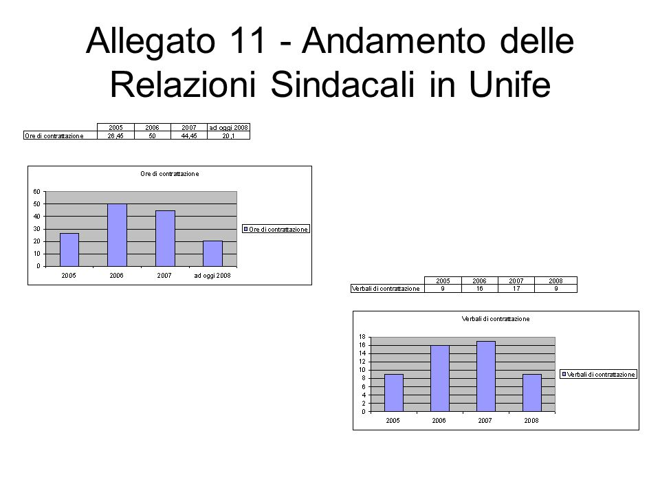Allegato 11 - Andamento delle Relazioni Sindacali in Unife