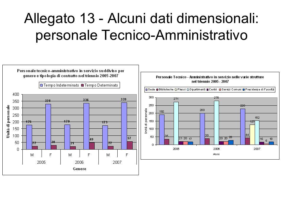 Allegato 13 - Alcuni dati dimensionali: personale Tecnico-Amministrativo