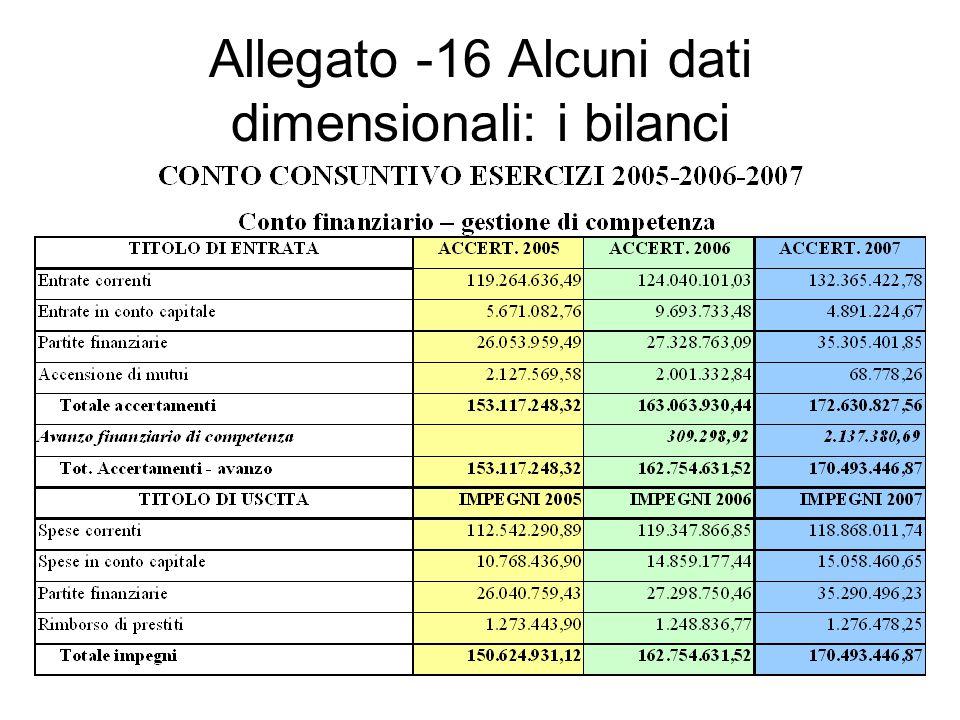 Allegato -16 Alcuni dati dimensionali: i bilanci