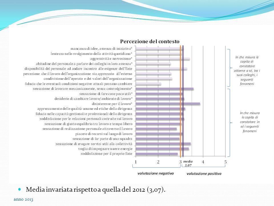 Media invariata rispetto a quella del 2012 (3,07). anno 2013