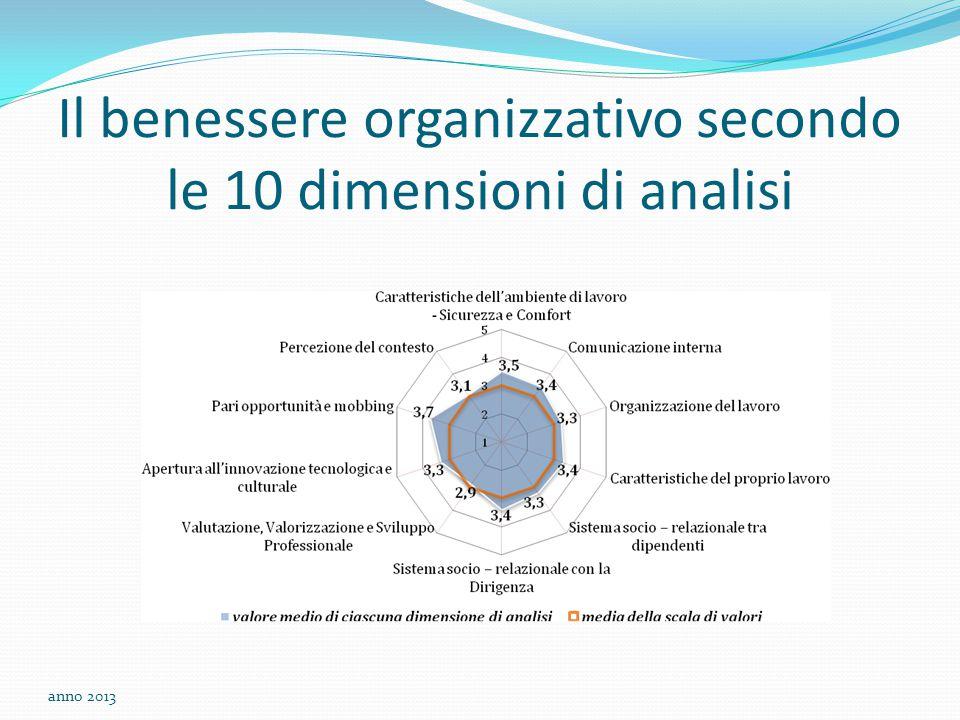 Il benessere organizzativo secondo le 10 dimensioni di analisi anno 2013