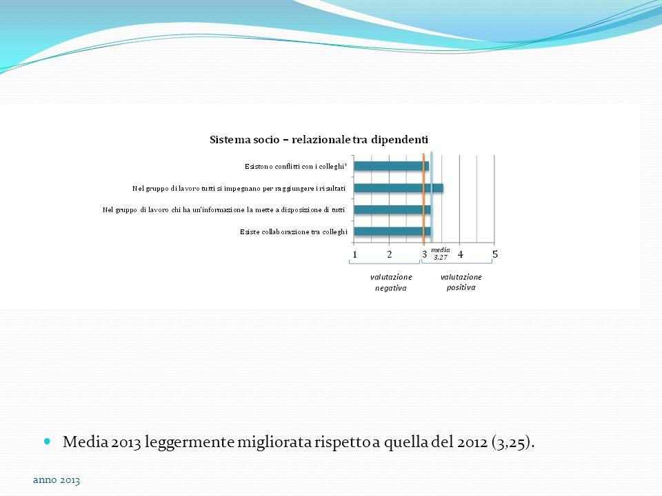 Media 2013 leggermente migliorata rispetto a quella del 2012 (3,25). anno 2013