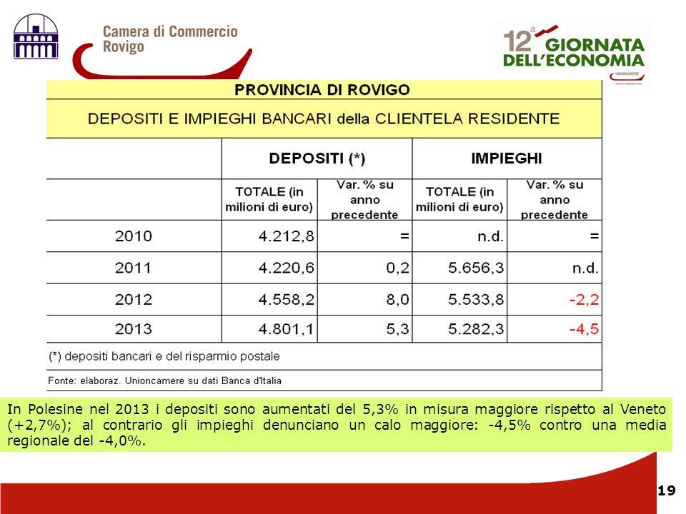 19 In Polesine nel 2013 i depositi sono aumentati del 5,3% in misura maggiore rispetto al Veneto (+2,7%); al contrario gli impieghi denunciano un calo