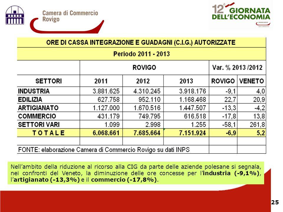 25 Nell'ambito della riduzione al ricorso alla CIG da parte delle aziende polesane si segnala, nei confronti del Veneto, la diminuzione delle ore conc