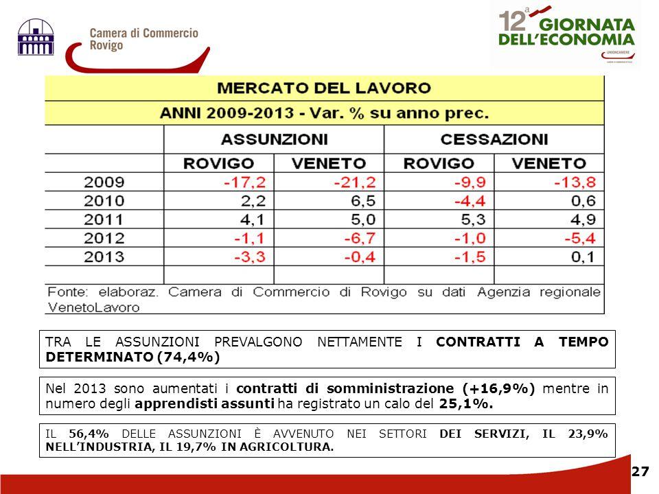 27 TRA LE ASSUNZIONI PREVALGONO NETTAMENTE I CONTRATTI A TEMPO DETERMINATO (74,4%) Nel 2013 sono aumentati i contratti di somministrazione (+16,9%) me