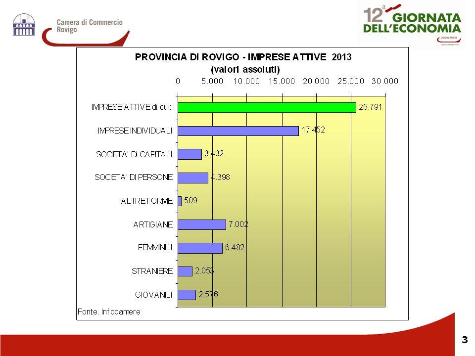 34 Nei primi 4 mesi del 2014 il totale delle ore di CIG autorizzate risulta in flessione del 35,9% rispetto allo stesso periodo del 2013 (Veneto, -27,4%).