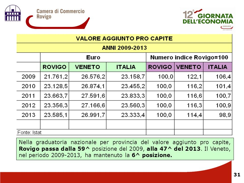 31 Nella graduatoria nazionale per provincia del valore aggiunto pro capite, Rovigo passa dalla 59^ posizione del 2009, alla 47^ del 2013. Il Veneto,