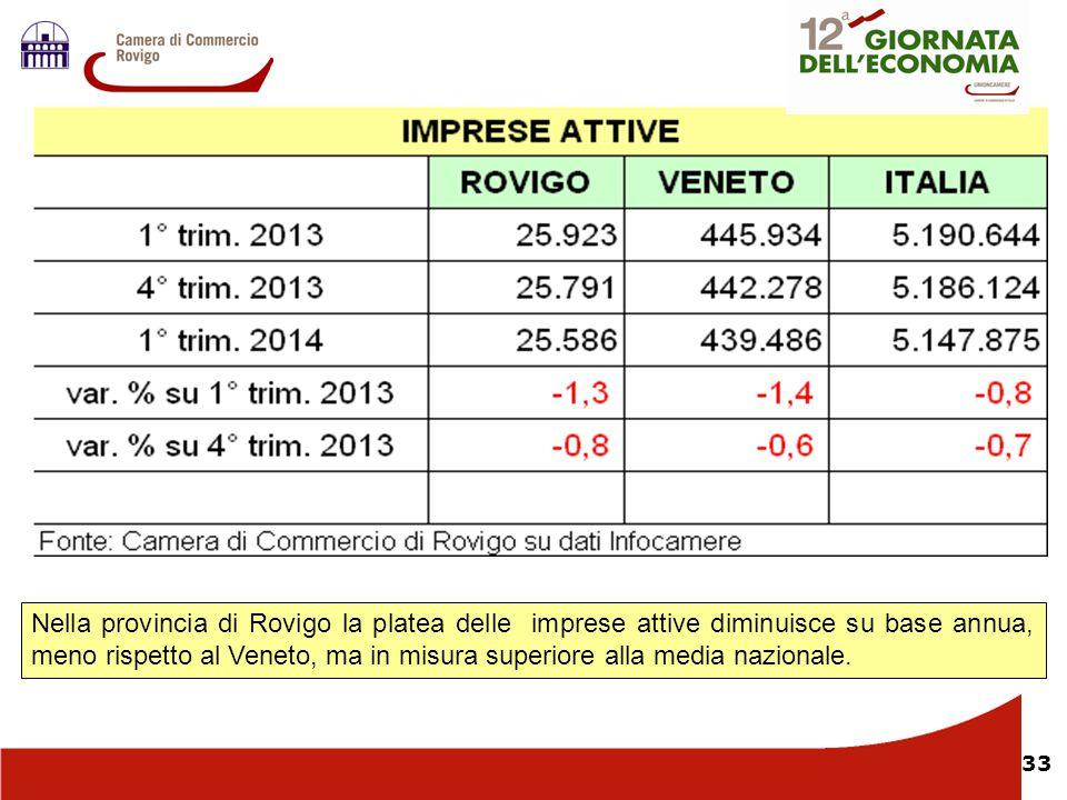 33 L Nella provincia di Rovigo la platea delle imprese attive diminuisce su base annua, meno rispetto al Veneto, ma in misura superiore alla media naz