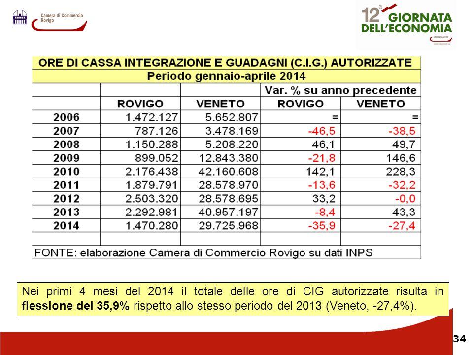 34 Nei primi 4 mesi del 2014 il totale delle ore di CIG autorizzate risulta in flessione del 35,9% rispetto allo stesso periodo del 2013 (Veneto, -27,