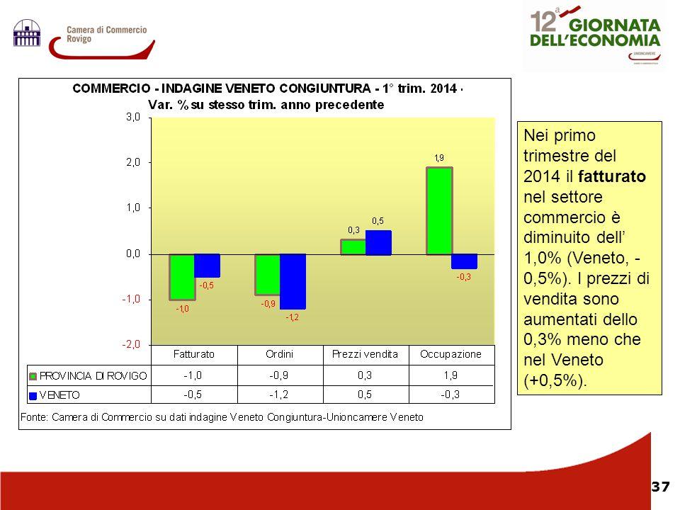 37 Nel Nei primo trimestre del 2014 il fatturato nel settore commercio è diminuito dell' 1,0% (Veneto, - 0,5%). I prezzi di vendita sono aumentati del