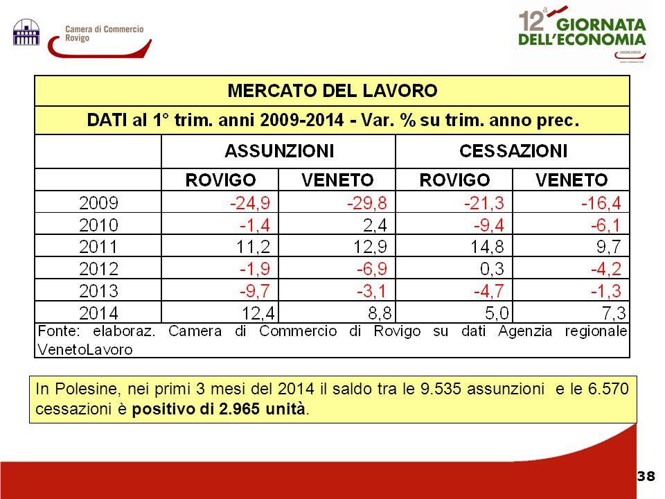 38 Nel In Polesine, nei primi 3 mesi del 2014 il saldo tra le 9.535 assunzioni e le 6.570 cessazioni è positivo di 2.965 unità.