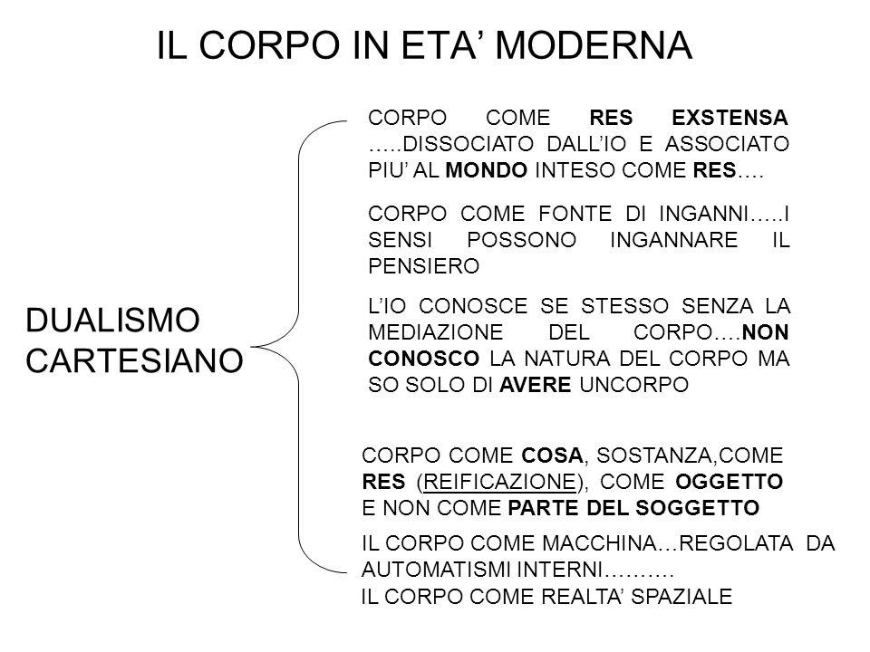 IL CORPO IN ETA' MODERNA DUALISMO CARTESIANO CORPO COME RES EXSTENSA …..DISSOCIATO DALL'IO E ASSOCIATO PIU' AL MONDO INTESO COME RES….