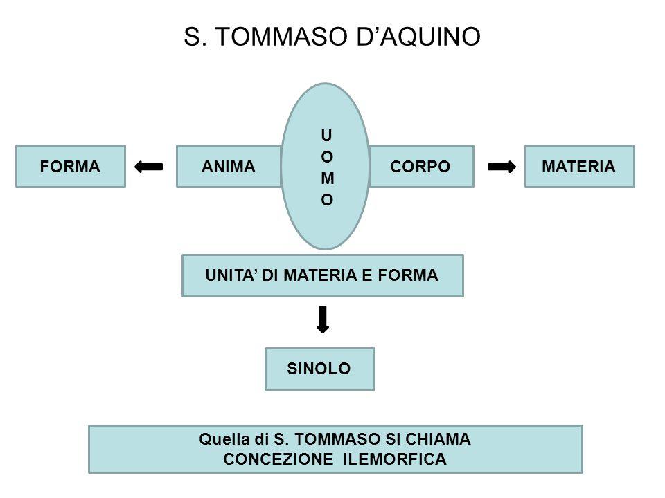 S.TOMMASO D'AQUINO ANIMACORPOFORMAMATERIA SINOLO UNITA' DI MATERIA E FORMA Quella di S.