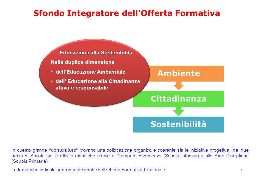 Sostenibilità Cittadinanza Ambiente Educazione alla Sostenibilità Nella duplice dimensione dell'Educazione Ambientale dell' Educazione alla Cittadinan
