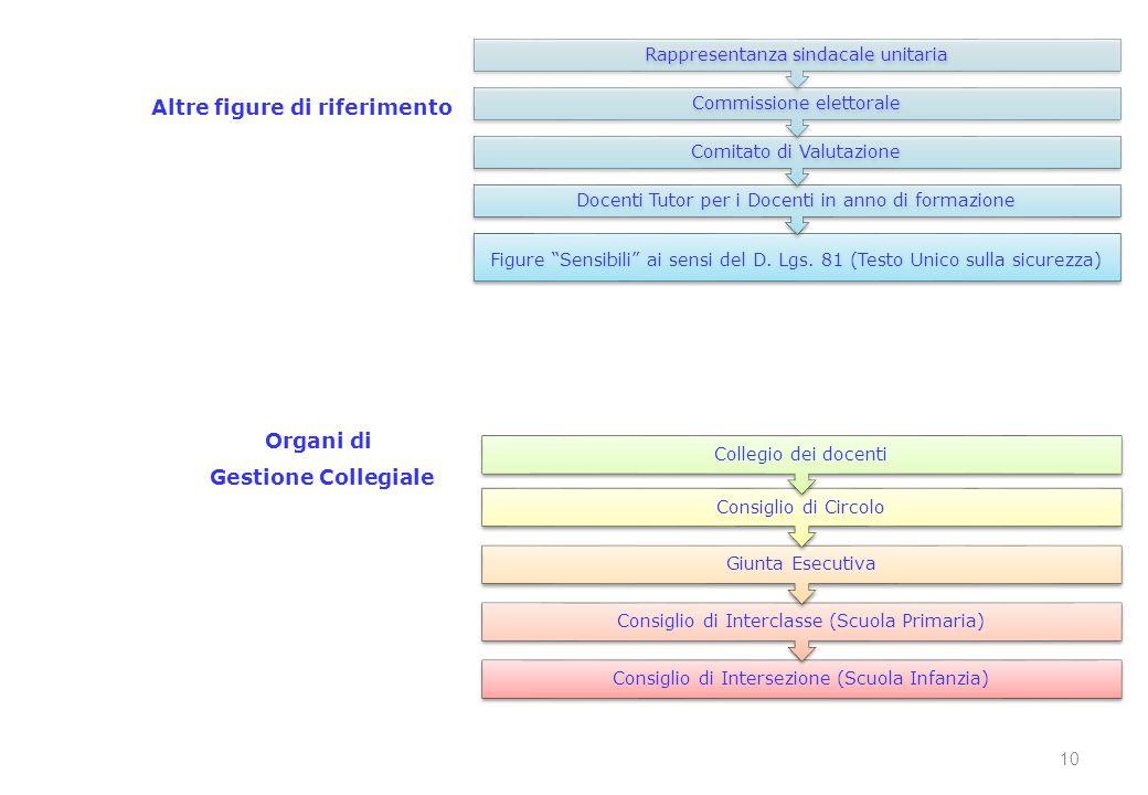 Organi di Gestione Collegiale Altre figure di riferimento 10