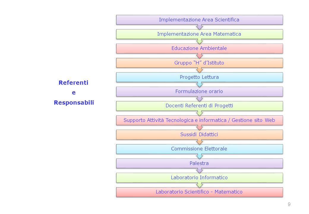 Referenti e Responsabili 9