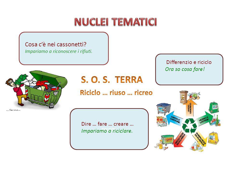 cc ccccos Cosa c'è nei cassonetti? Impariamo a riconoscere i rifiuti. Dire … fare … creare … Impariamo a riciclare. Differenzio e riciclo Ora so cosa