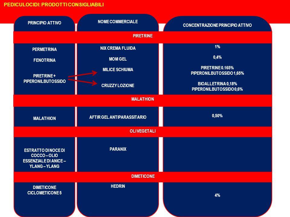 PEDICULOCIDI: PRODOTTI CONSIGLIABILI PRINCIPIO ATTIVO PERMETRINA FENOTRINA PIRETRINE + PIPERONILBUTOSSIDO MALATHION ESTRATTO DI NOCE DI COCCO – OLIO ESSENZIALE DI ANICE – YLANG – YLANG DIMETICONE CICLOMETICONE 5 NOME COMMERCIALE NIX CREMA FLUIDA MOM GEL MILICE SCHIUMA CRUZZY LOZIONE AFTIR GEL ANTIPARASSITARIO PARANIX HEDRIN CONCENTRAZIONE PRINCIPIO ATTIVO 1% 0,4% PIRETRINE 0.165% PIPERONILBUTOSSIDO 1,65% BIOALLETRINA 0,18% PIPERONILBUTOSSIDO 0,6% 0,50% 4% MALATHION OLI VEGETALI DIMETICONE PIRETRINE