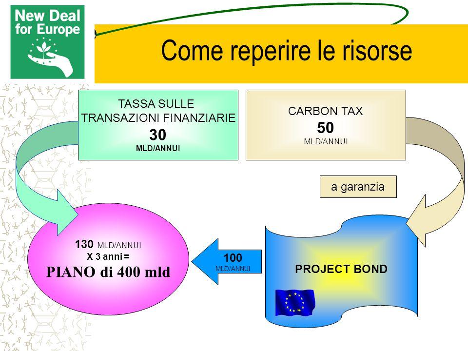 Come reperire le risorse TASSA SULLE TRANSAZIONI FINANZIARIE 30 MLD/ANNUI 130 MLD/ANNUI X 3 anni = PIANO di 400 mld a garanzia CARBON TAX 50 MLD/ANNUI 100 MLD/ANNUI PROJECT BOND