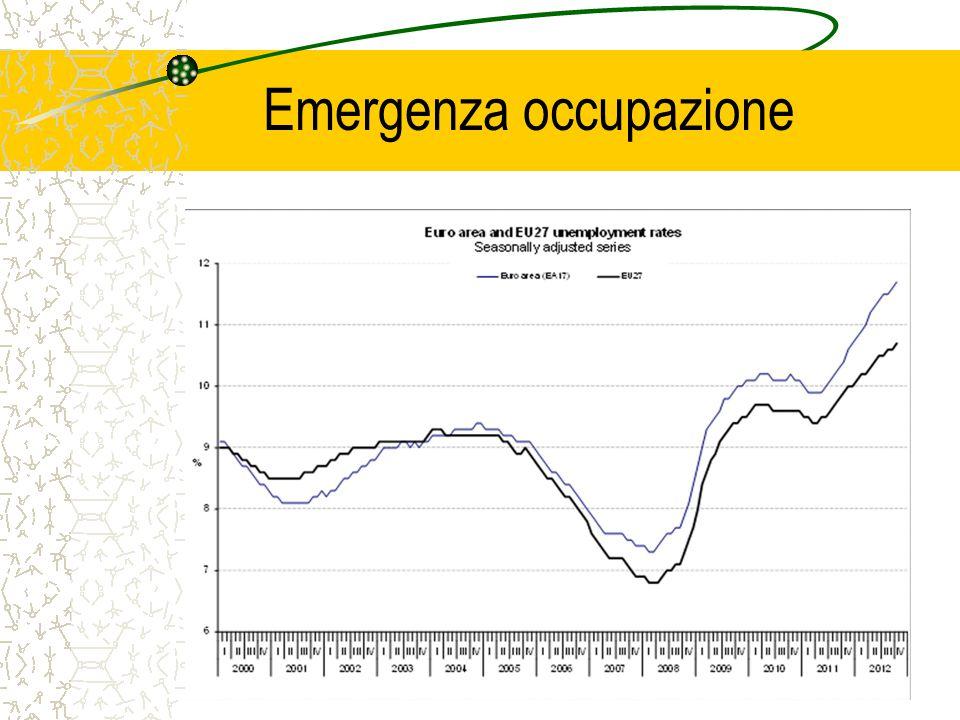 Emergenza occupazione