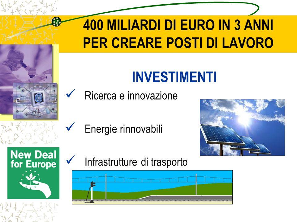 400 MILIARDI DI EURO IN 3 ANNI PER CREARE POSTI DI LAVORO INVESTIMENTI Ricerca e innovazione Energie rinnovabili Infrastrutture di trasporto