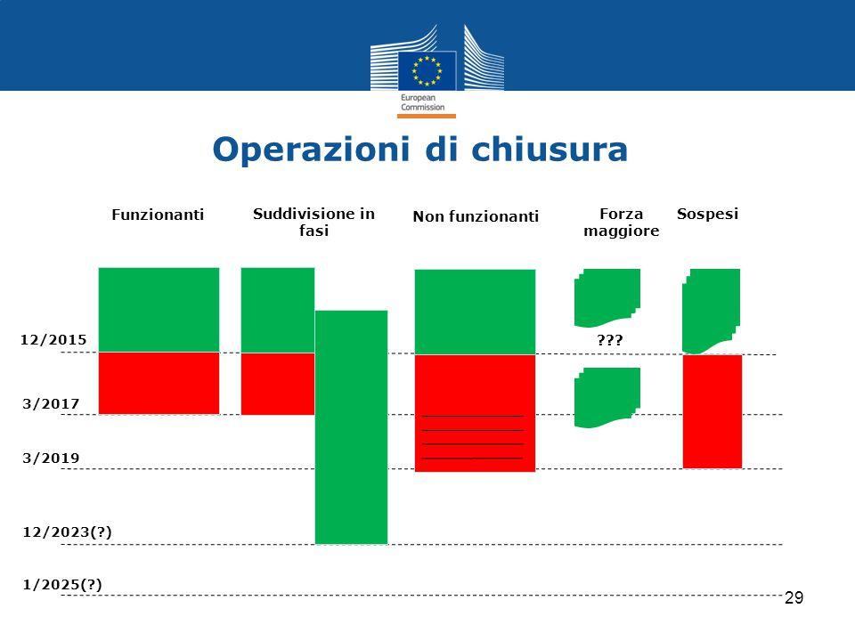 Operazioni di chiusura Suddivisione in fasi Non funzionanti Forza maggiore Funzionanti 12/2015 3/2017 3/2019 12/2023(?) 1/2025(?) Sospesi ??? 29