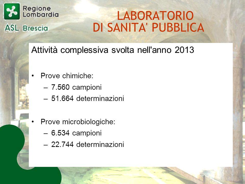 LABORATORIO DI SANITA PUBBLICA Attività complessiva svolta nell anno 2013 Prove chimiche: –7.560 campioni –51.664 determinazioni Prove microbiologiche: –6.534 campioni –22.744 determinazioni