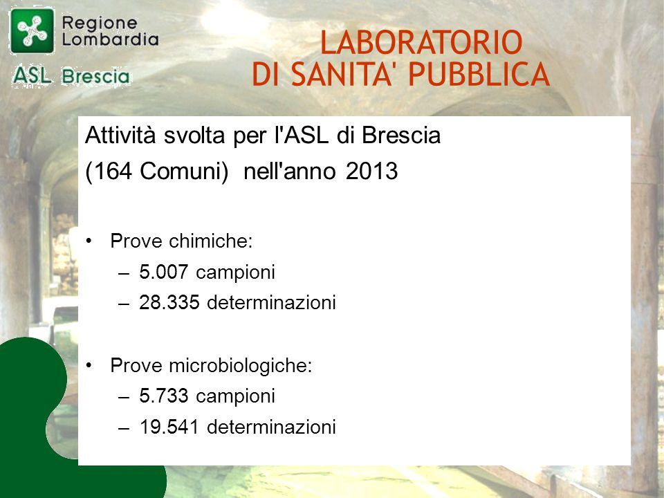 Attività svolta per l ASL di Brescia (164 Comuni) nell anno 2013 Prove chimiche: –5.007 campioni –28.335 determinazioni Prove microbiologiche: –5.733 campioni –19.541 determinazioni LABORATORIO DI SANITA PUBBLICA