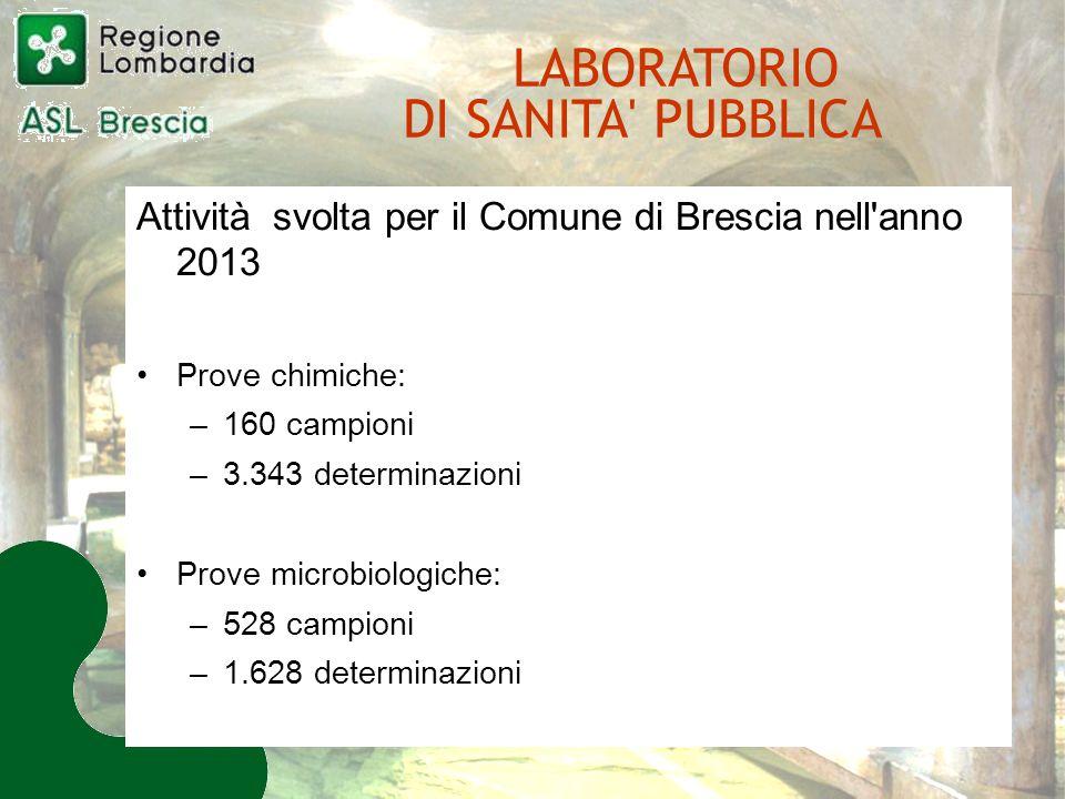 Attività svolta per il Comune di Brescia nell anno 2013 Prove chimiche: –160 campioni –3.343 determinazioni Prove microbiologiche: –528 campioni –1.628 determinazioni LABORATORIO DI SANITA PUBBLICA