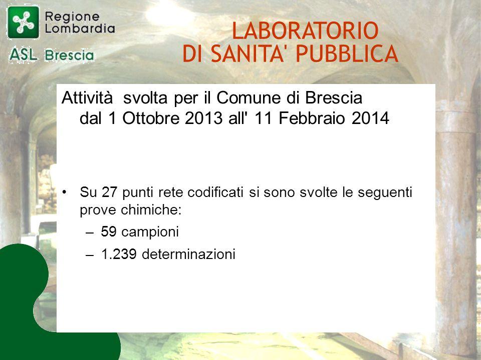 Attività svolta per il Comune di Brescia dal 1 Ottobre 2013 all 11 Febbraio 2014 Su 27 punti rete codificati si sono svolte le seguenti prove chimiche: –59 campioni –1.239 determinazioni LABORATORIO DI SANITA PUBBLICA