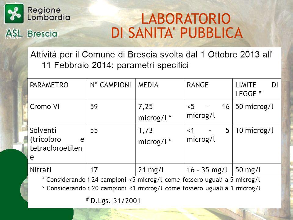 Attività per il Comune di Brescia svolta dal 1 Ottobre 2013 all 11 Febbraio 2014: parametri specifici PARAMETRO N° CAMPIONI MEDIARANGE LIMITE DI LEGGE # Cromo VI59 7,25 microg/l * <5 – 16 microg/l 50 microg/l Solventi (tricoloro e tetracloroetilen e 55 1,73 microg/l ° <1 – 5 microg/l 10 microg/l Nitrati1721 mg/l16 – 35 mg/l50 mg/l * Considerando i 24 campioni <5 microg/l come fossero uguali a 5 microg/l ° Considerando i 20 campioni <1 microg/l come fossero uguali a 1 microg/l # D.Lgs.