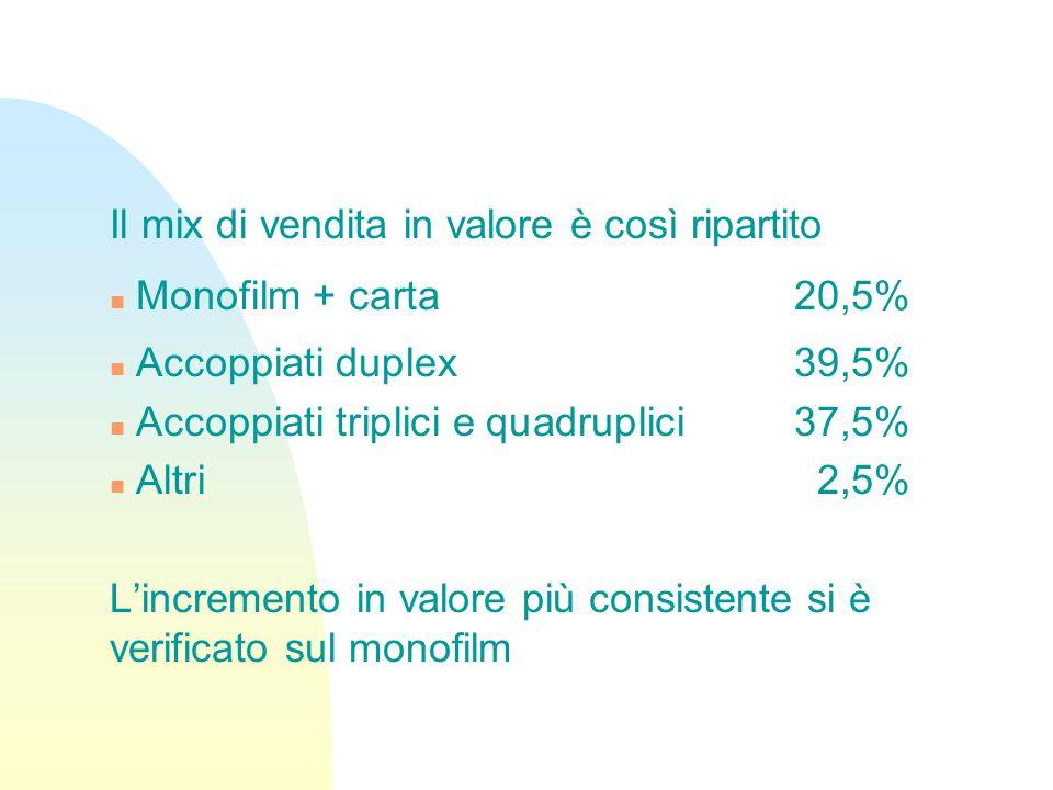 Il mix di vendita in valore è così ripartito n Monofilm + carta 20,5% n Accoppiati duplex39,5% n Accoppiati triplici e quadruplici37,5% n Altri2,5% L'incremento in valore più consistente si è verificato sul monofilm