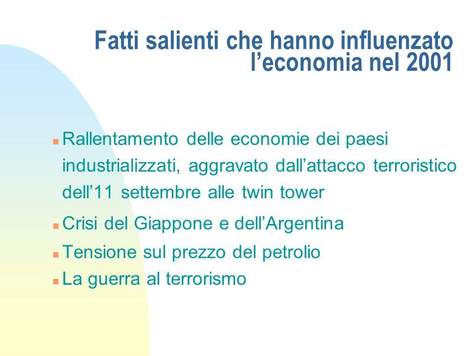 Dati principali dell'economia italiana n Prodotto interno lordo1,8% n Produzione industriale- 0,1% n Consumi delle famiglie1,1% n Costo del lavoro (dipendente e industria) 2,5% n Inflazione2,7% n Tasso di disoccupazione9,5%