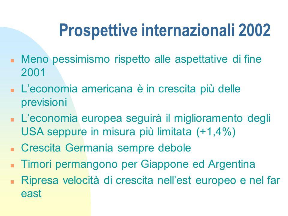 Prospettive italiane 2002 Si deve parlare non di previsioni ma di obiettivi n Prodotto interno lordo2,3% n Inflazione2% n Consumi famiglie2,5% n Investimenti4,8% n Disoccupazione9%