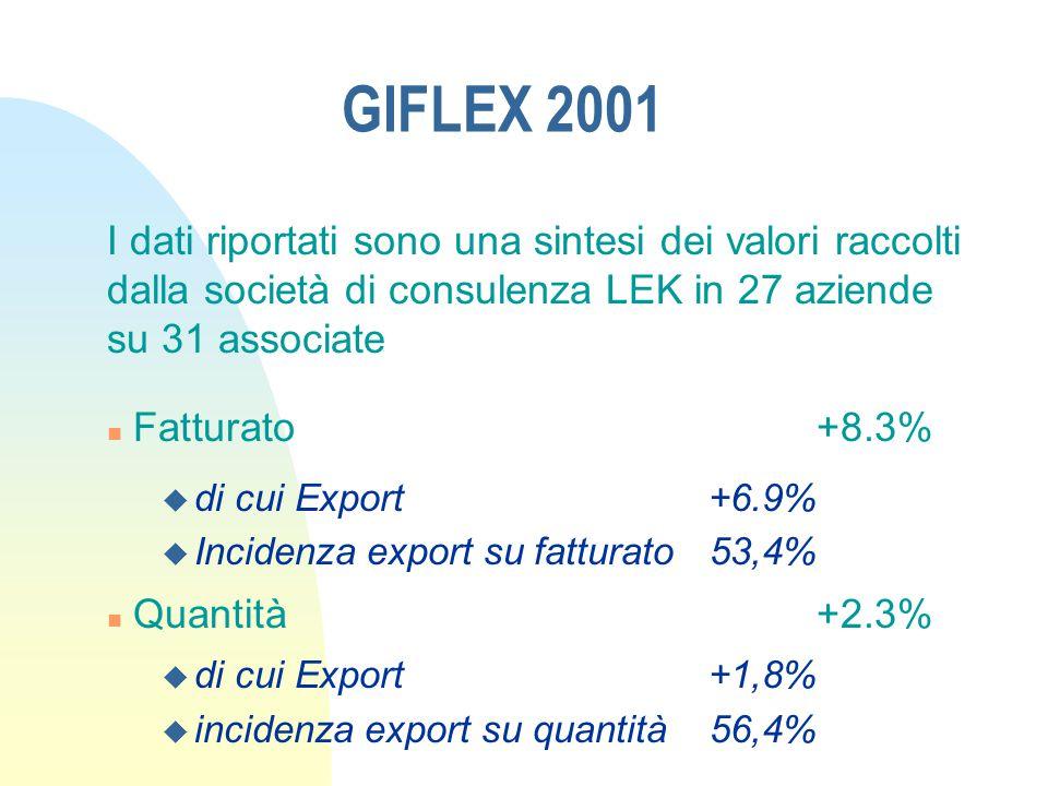 GIFLEX 2001 I dati riportati sono una sintesi dei valori raccolti dalla società di consulenza LEK in 27 aziende su 31 associate n Fatturato+8.3% u di cui Export+6.9% u Incidenza export su fatturato53,4% n Quantità+2.3% u di cui Export+1,8% u incidenza export su quantità56,4%
