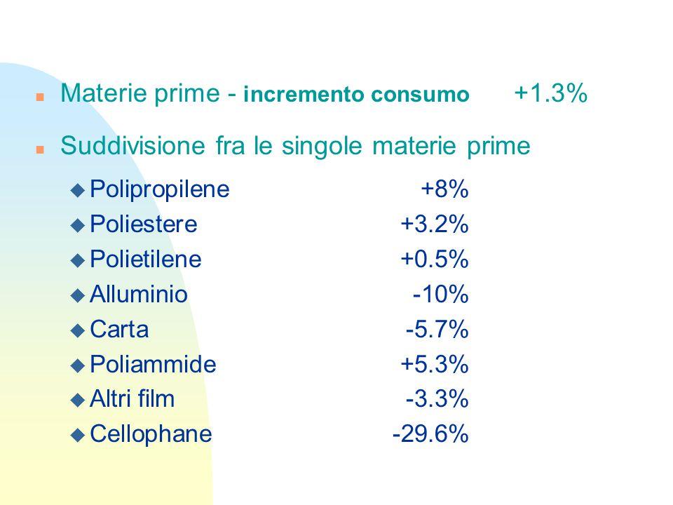 n Materie prime - incremento consumo +1.3% n Suddivisione fra le singole materie prime u Polipropilene+8% u Poliestere+3.2% u Polietilene+0.5% u Alluminio-10% u Carta-5.7% u Poliammide+5.3% u Altri film-3.3% u Cellophane-29.6%