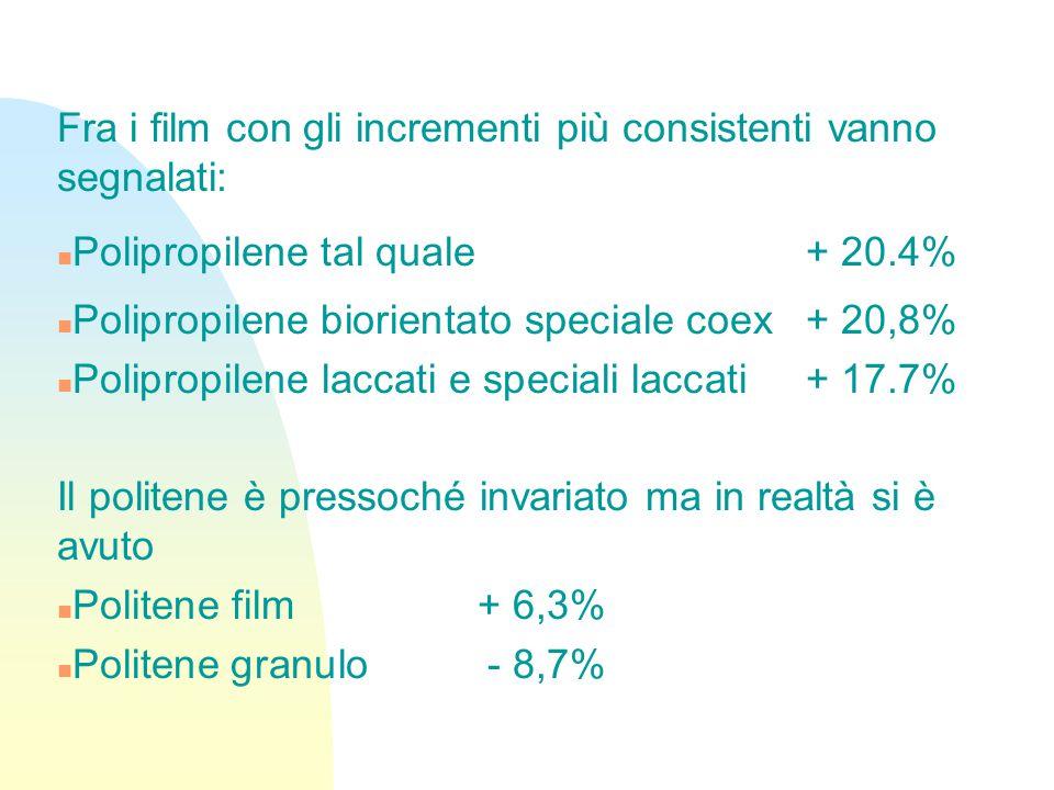 Fra i film con gli incrementi più consistenti vanno segnalati: n Polipropilene tal quale + 20.4% n Polipropilene biorientato speciale coex + 20,8% n Polipropilene laccati e speciali laccati + 17.7% Il politene è pressoché invariato ma in realtà si è avuto n Politene film + 6,3% n Politene granulo- 8,7%