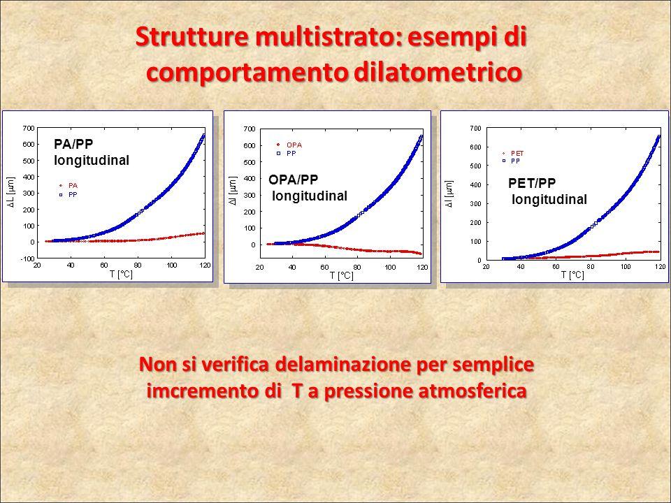 PA/PP longitudinal OPA/PP longitudinal PET/PP longitudinal Non si verifica delaminazione per semplice imcremento di T a pressione atmosferica Strutture multistrato: esempi di comportamento dilatometrico