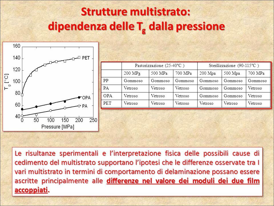Pastorizzazione (25-40°C )Sterilizzazione (90-115°C ) 200 MPa500 MPa700 MPa200 Mpa500 Mpa700 MPa PPGommoso PAVetroso Gommoso Vetroso OPAVetroso Gommos