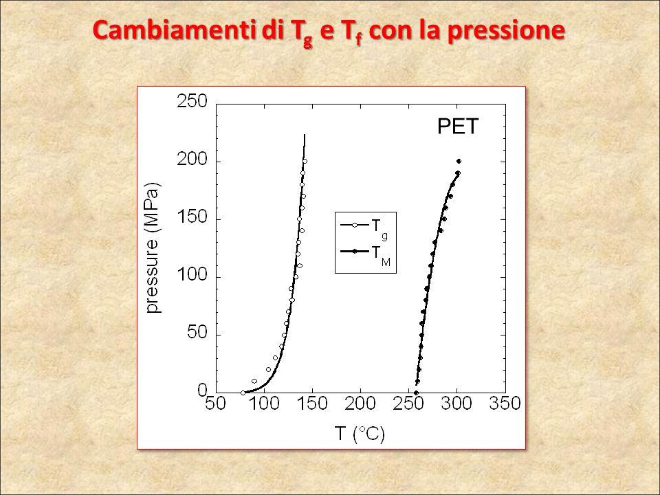 PET Cambiamenti di T g e T f con la pressione
