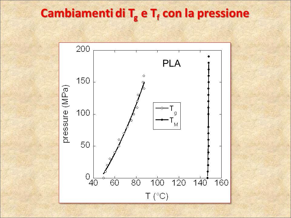 PLA Cambiamenti di T g e T f con la pressione