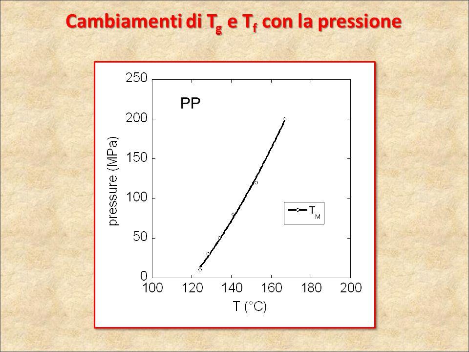 PP Cambiamenti di T g e T f con la pressione