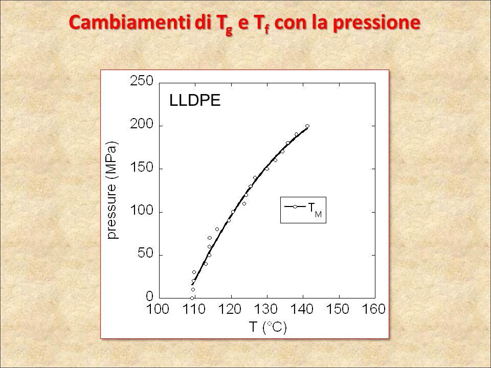 LLDPE Cambiamenti di T g e T f con la pressione
