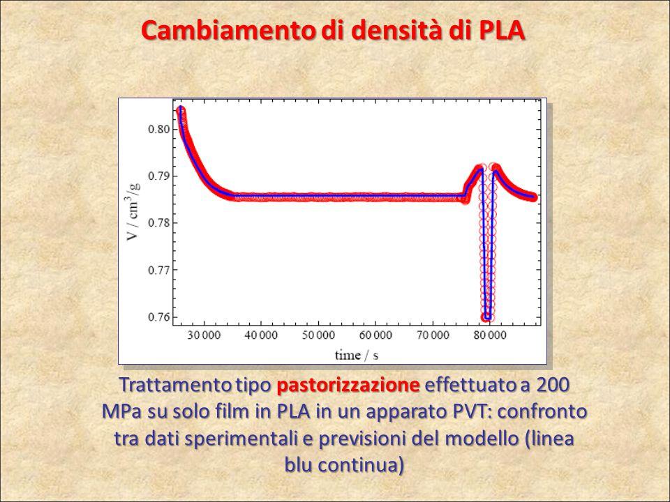 Cambiamento di densità di PLA Trattamento tipo pastorizzazione effettuato a 200 MPa su solo film in PLA in un apparato PVT: confronto tra dati sperime