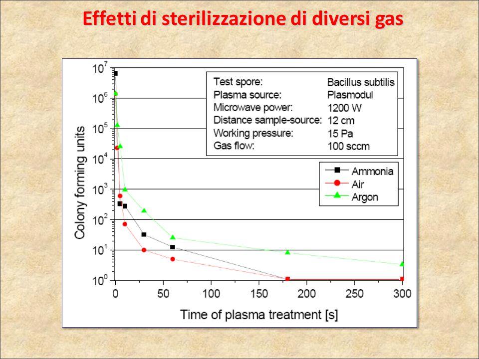 Effetti di sterilizzazione di diversi gas