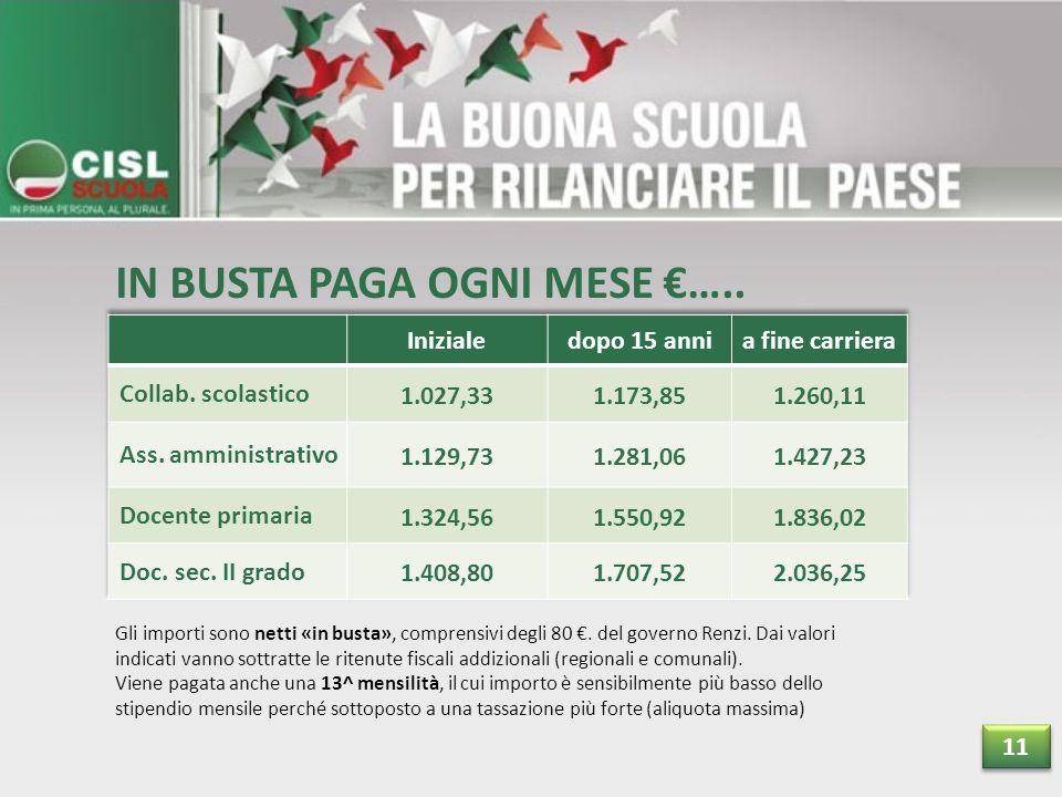 IN BUSTA PAGA OGNI MESE €….. Gli importi sono netti «in busta», comprensivi degli 80 €.