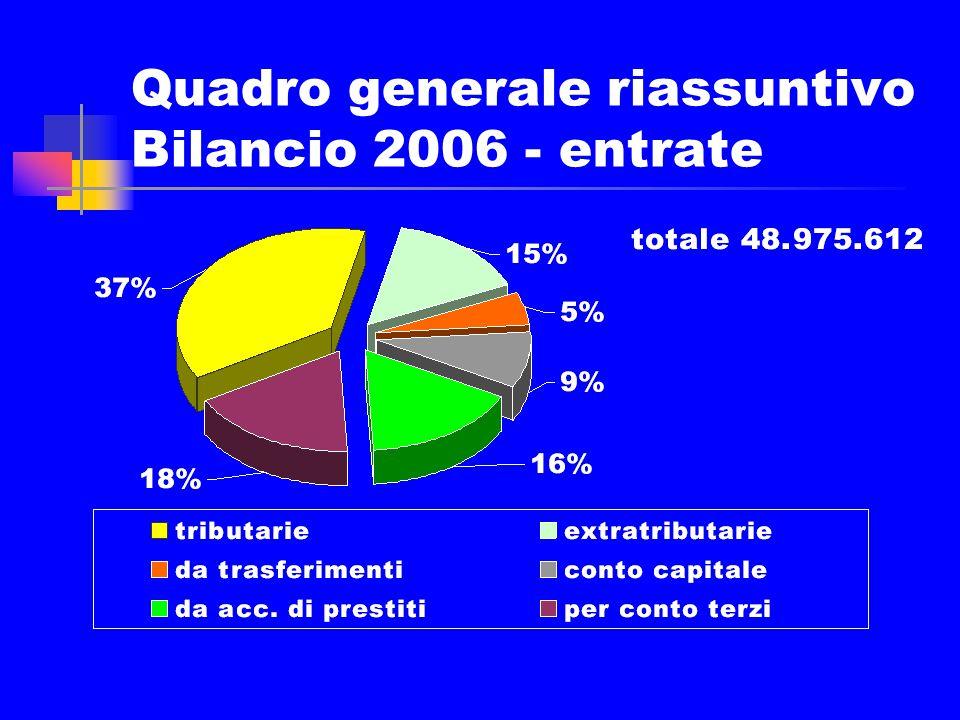 Le spese rigide sul totale della spesa corrente/dati 2005